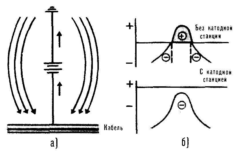 Рисунок 4 – Катодная установка